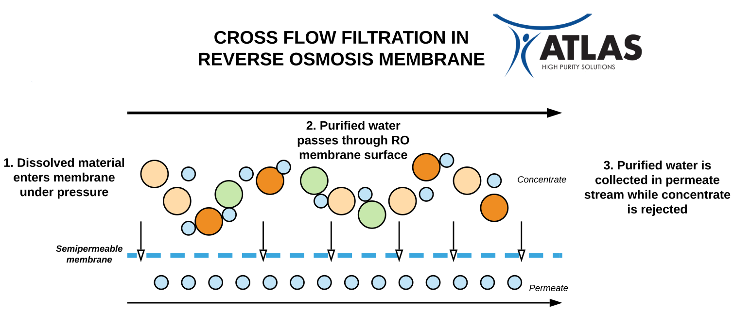RO Cross Flow Filtration